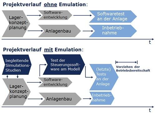 Emulation_Projektverlauf