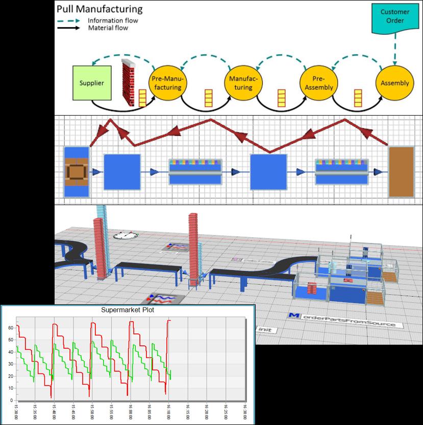 Plant_Simulation_Lean_Logistics_Pull_Manufacturing