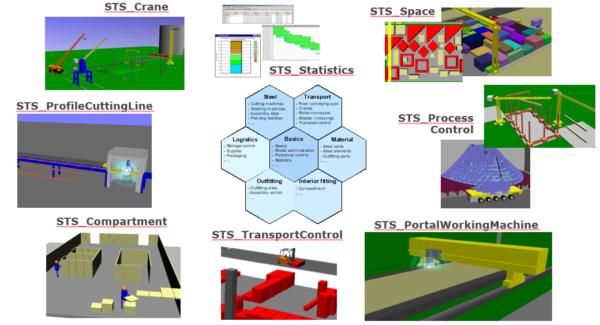 STS-Schiffbau-Überblick-Module